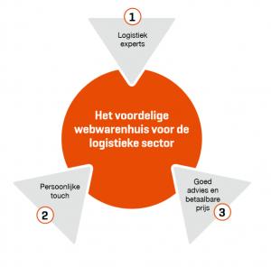 Webwarenhuis voor Logistiek